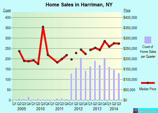 Harriman,NY real estate house value index trend