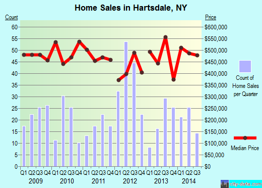 Hartsdale,NY real estate house value index trend