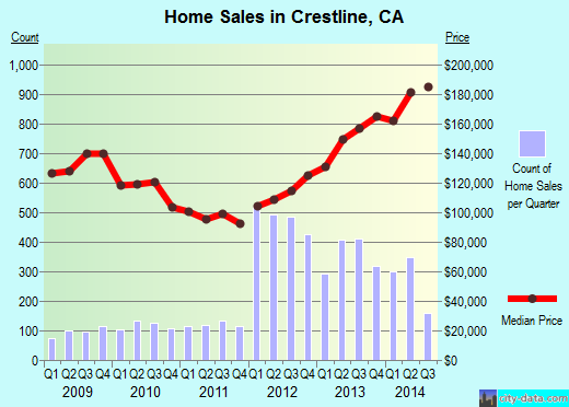 Crestline,CA real estate house value index trend