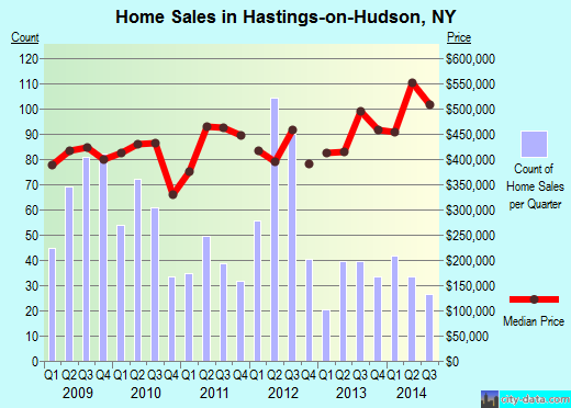 Hastings-on-Hudson,NY real estate house value index trend