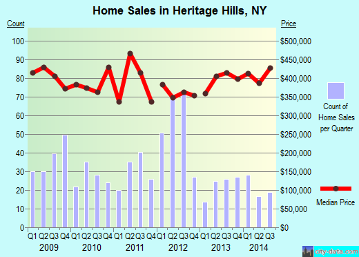 Heritage Hills,NY real estate house value index trend