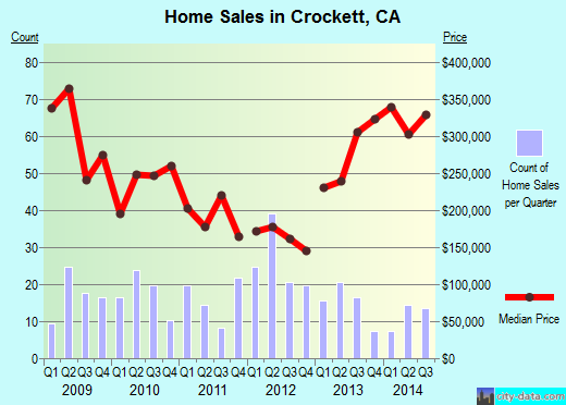 Crockett,CA real estate house value index trend