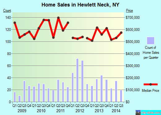 Hewlett Neck,NY index of house prices