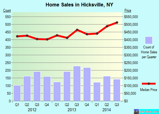 Hicksville,NY real estate house value index trend