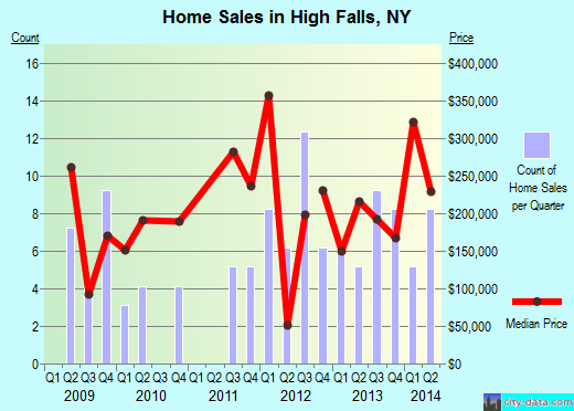 High Falls,NY real estate house value index trend