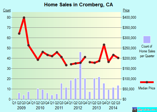Cromberg,CA real estate house value index trend