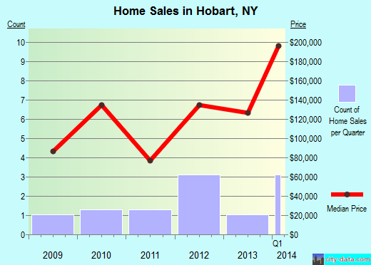 Hobart,NY real estate house value index trend