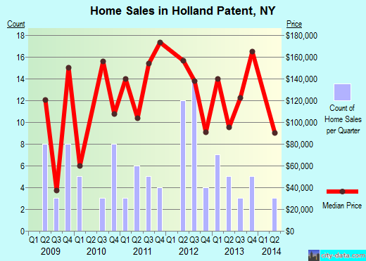Holland Patent,NY real estate house value index trend