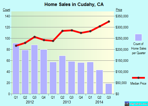 Cudahy,CA real estate house value index trend