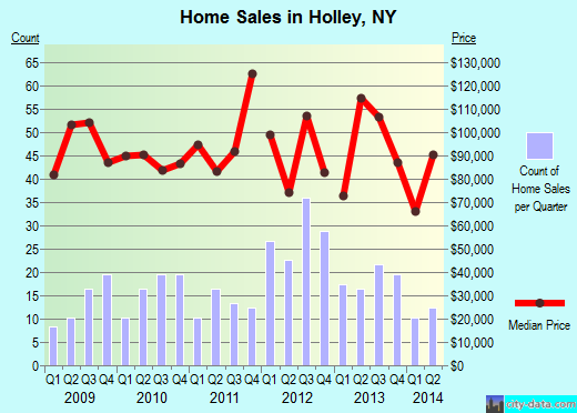 Holley,NY real estate house value index trend
