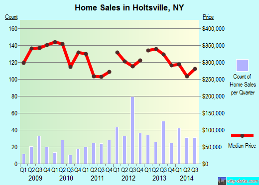 Holtsville,NY index of house prices