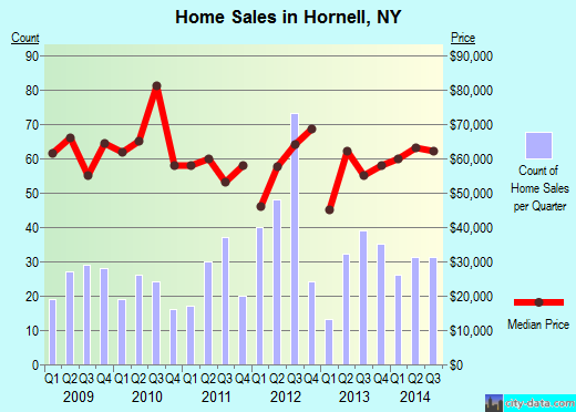 Hornell,NY real estate house value index trend
