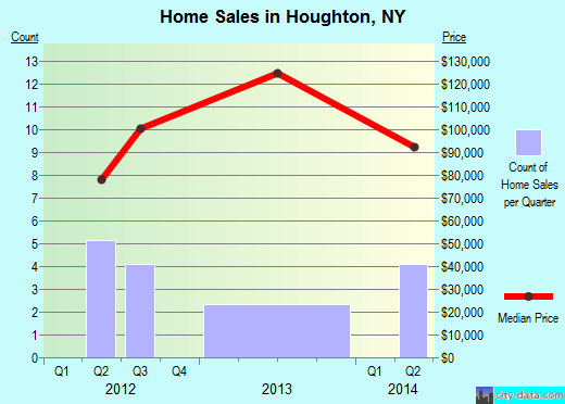 Houghton,NY real estate house value index trend