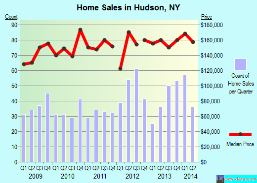 Hudson,NY index of house prices