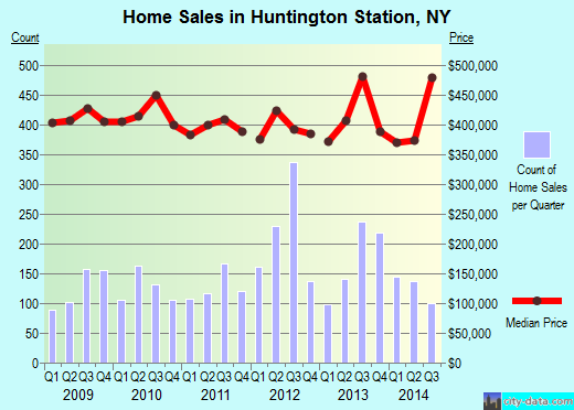 Huntington Station,NY real estate house value index trend