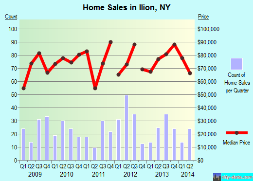 Ilion,NY real estate house value index trend