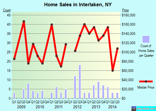 Interlaken,NY real estate house value index trend