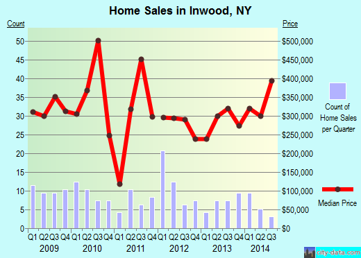 Inwood,NY real estate house value index trend