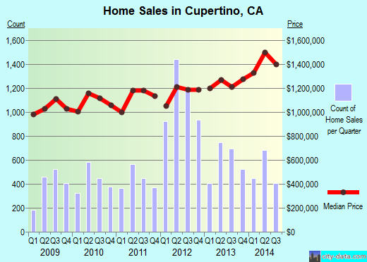 Cupertino,CA real estate house value index trend
