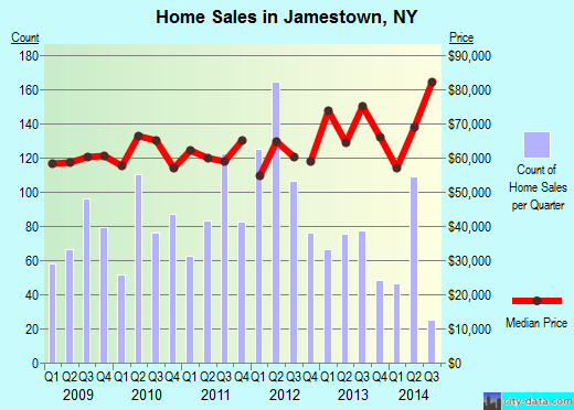 Jamestown,NY real estate house value index trend
