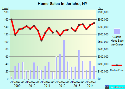 Jericho,NY real estate house value index trend