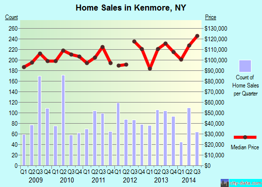 Kenmore,NY real estate house value index trend