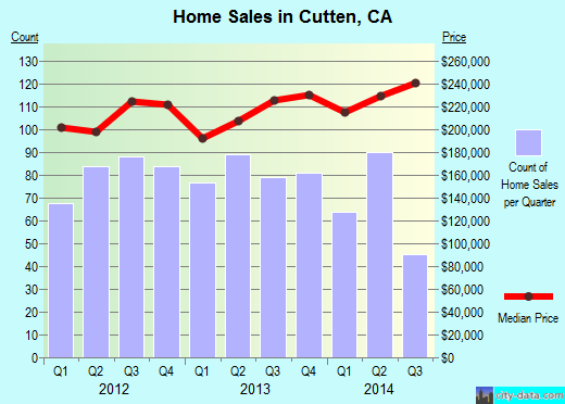 Cutten,CA real estate house value index trend