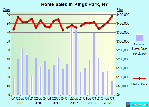 Kings Park,NY real estate house value index trend