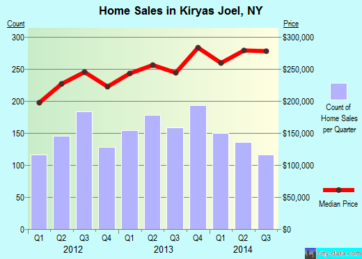 Kiryas Joel,NY index of house prices