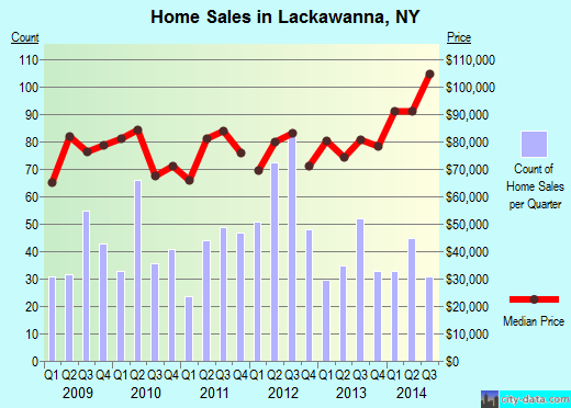 Lackawanna,NY real estate house value index trend