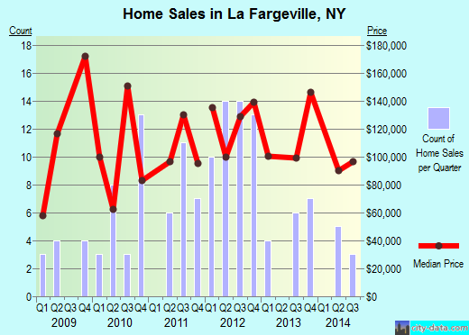 La Fargeville,NY real estate house value index trend