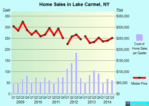 Lake Carmel,NY real estate house value index trend