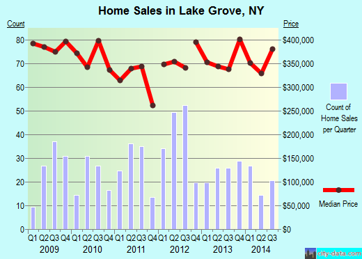 Lake Grove,NY real estate house value index trend