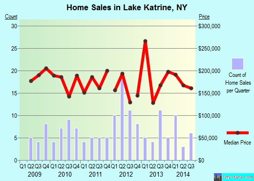 Lake Katrine,NY real estate house value index trend