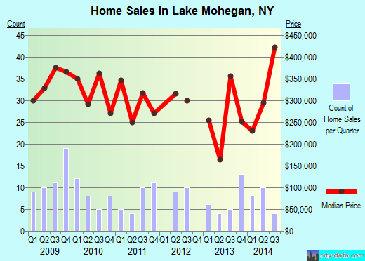 Lake Mohegan,NY real estate house value index trend