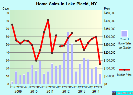 Lake Placid,NY real estate house value index trend