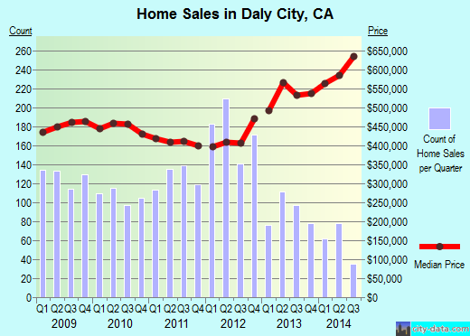 Daly City,CA real estate house value index trend