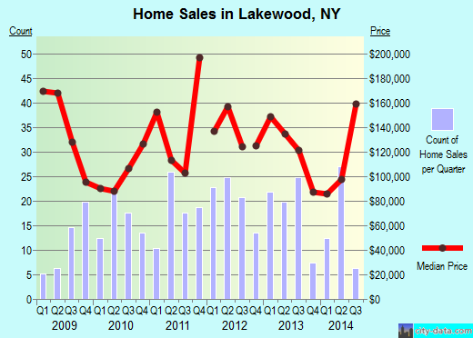 Lakewood,NY real estate house value index trend