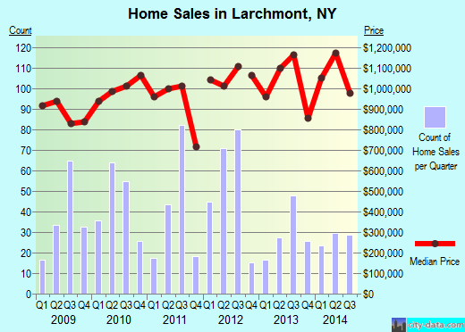 Larchmont,NY real estate house value index trend