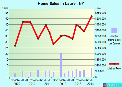 Laurel,NY index of house prices
