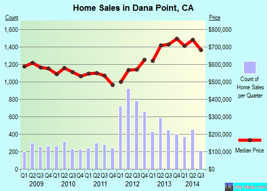 Dana Point,CA real estate house value index trend