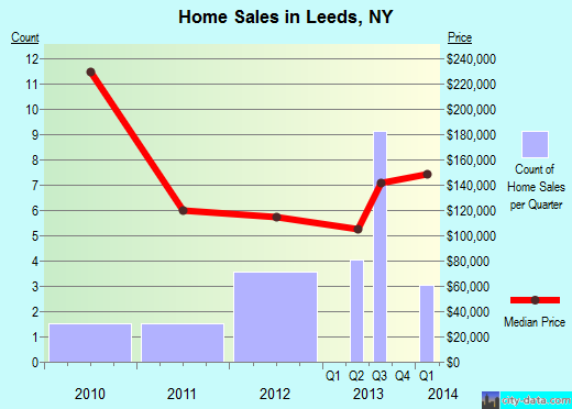 Leeds,NY real estate house value index trend