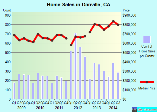 Danville California Houses Danville,ca Real Estate House