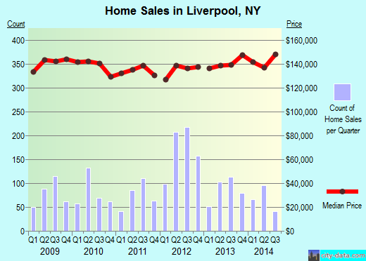 Liverpool,NY real estate house value index trend