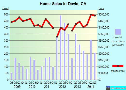Davis,CA real estate house value index trend