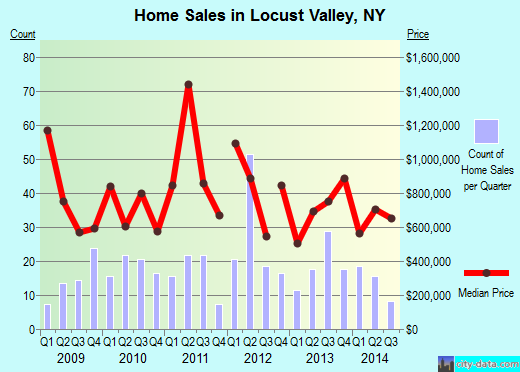 Locust Valley,NY real estate house value index trend