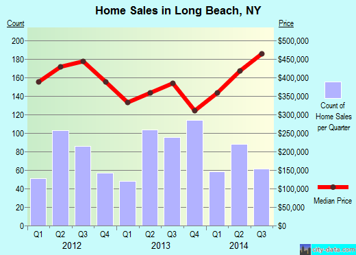 Long Beach,NY real estate house value index trend