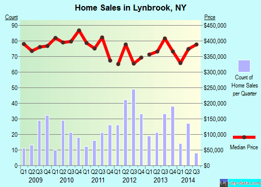 Lynbrook,NY real estate house value index trend