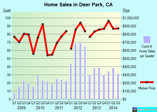 Deer Park,CA real estate house value index trend