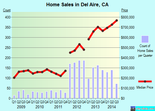 Del Aire,CA real estate house value index trend